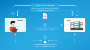 OSOMniMedia - Secure SSL Connection